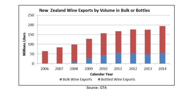 NZ Exports